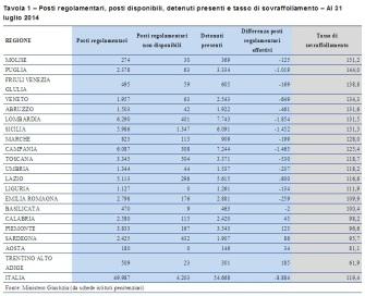 carceri-sovraffollamento schede istituti penitenziari