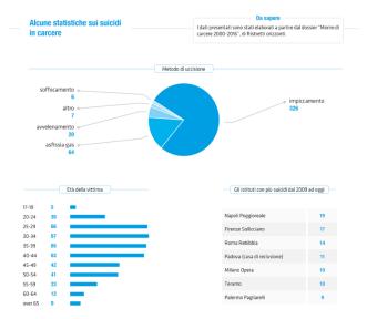 statistiche-suicidi-2